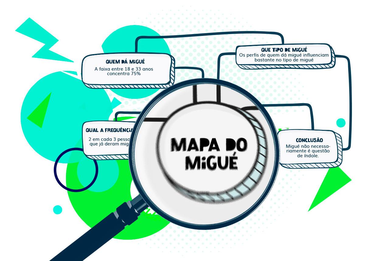MIGUÉ [Des] Engajamento e Comunicação no Trabalho -Mapa do Migué